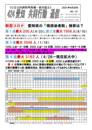 NO121ー愛知県の現感染者数の推移(2021-4-28)のサムネイル