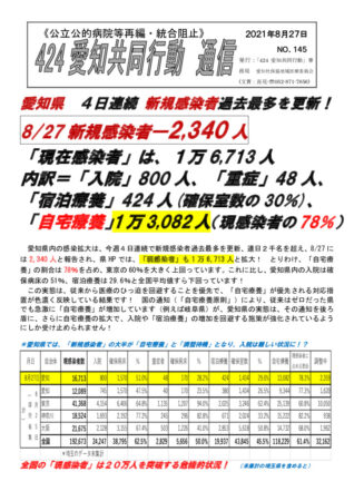 NO145―愛知県連日新規感染者過去最多更新(2021-8-27)のサムネイル